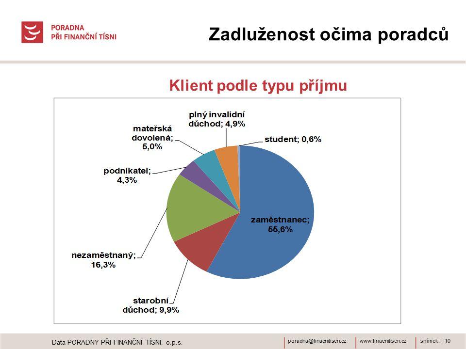 www.finacnitisen.czporadna@finacnitisen.czsnímek: 10 Zadluženost očima poradců Klient podle typu příjmu Data PORADNY PŘI FINANČNÍ TÍSNI, o.p.s.