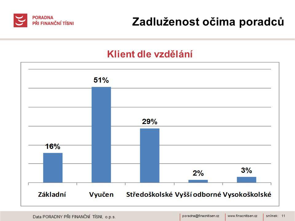 www.finacnitisen.czporadna@finacnitisen.czsnímek: 11 Zadluženost očima poradců Klient dle vzdělání Data PORADNY PŘI FINANČNÍ TÍSNI, o.p.s.