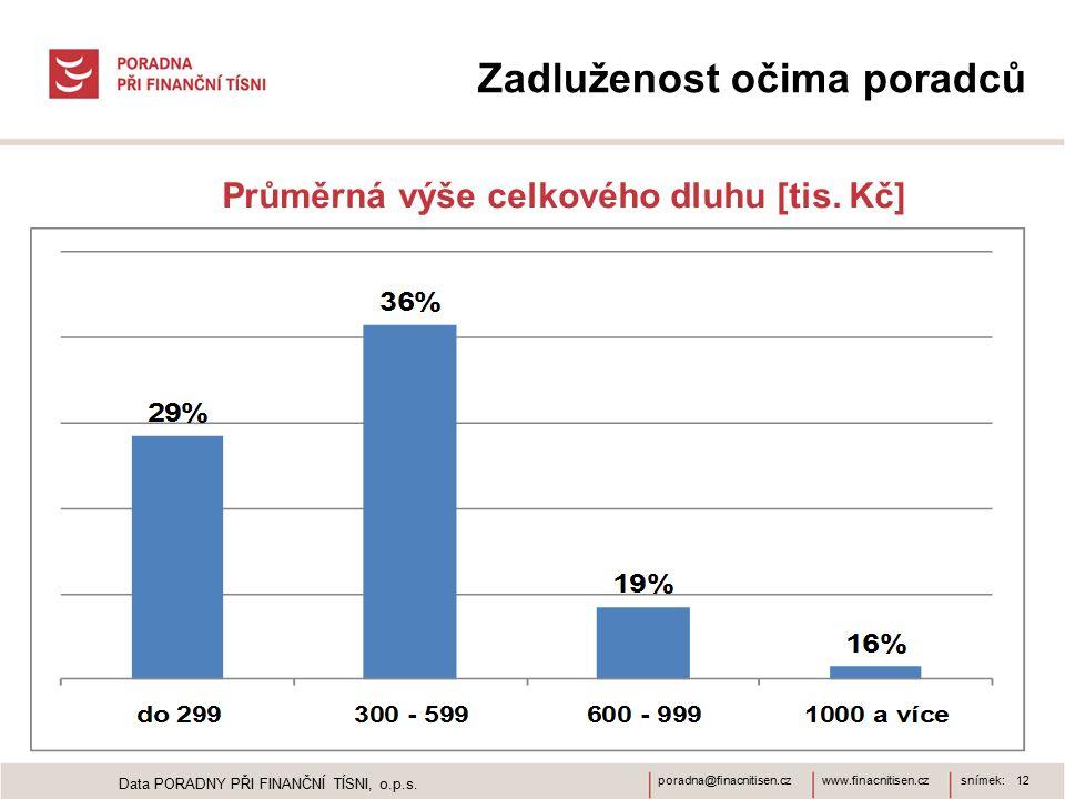 www.finacnitisen.czporadna@finacnitisen.czsnímek: 12 Zadluženost očima poradců Průměrná výše celkového dluhu [tis. Kč] Data PORADNY PŘI FINANČNÍ TÍSNI