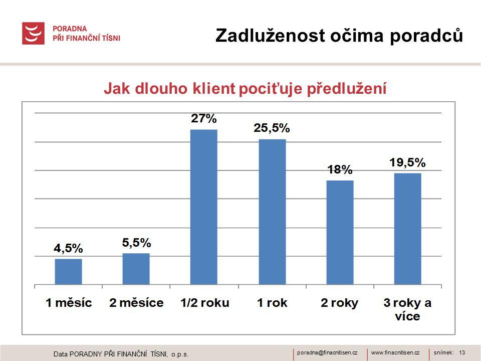 www.finacnitisen.czporadna@finacnitisen.czsnímek: 13 Zadluženost očima poradců Jak dlouho klient pociťuje předlužení Data PORADNY PŘI FINANČNÍ TÍSNI, o.p.s.