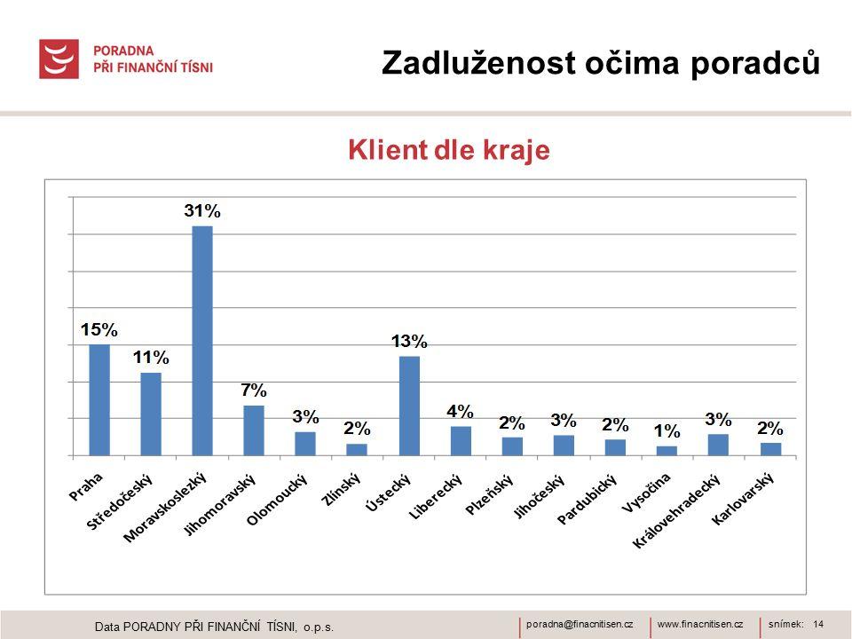 www.finacnitisen.czporadna@finacnitisen.czsnímek: 14 Zadluženost očima poradců Klient dle kraje Data PORADNY PŘI FINANČNÍ TÍSNI, o.p.s.