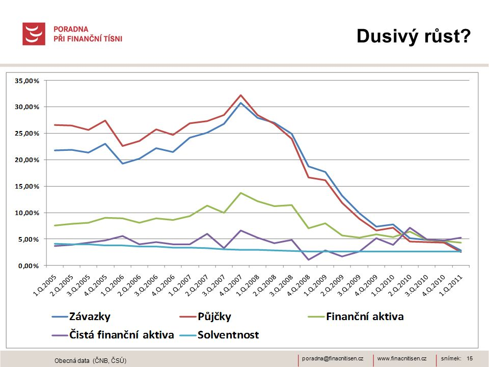 www.finacnitisen.czporadna@finacnitisen.cz Dusivý růst snímek: 15 Obecná data (ČNB, ČSÚ)