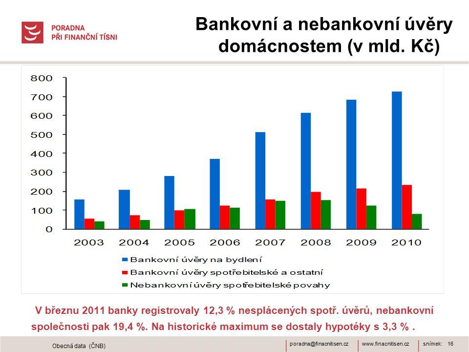 www.finacnitisen.czporadna@finacnitisen.cz Bankovní a nebankovní úvěry domácnostem (v mld. Kč) snímek: 16 Obecná data (ČNB) V březnu 2011 banky regist