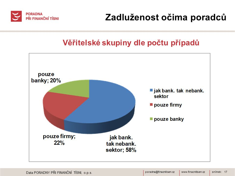 www.finacnitisen.czporadna@finacnitisen.czsnímek: 17 Zadluženost očima poradců Věřitelské skupiny dle počtu případů Data PORADNY PŘI FINANČNÍ TÍSNI, o.p.s.
