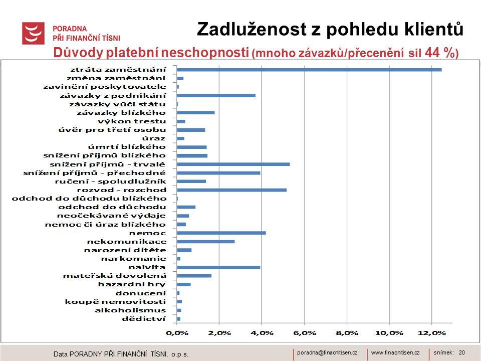 www.finacnitisen.czporadna@finacnitisen.czsnímek: 20 Zadluženost z pohledu klientů Důvody platební neschopnosti (mnoho závazků/přecenění sil 44 % ) Data PORADNY PŘI FINANČNÍ TÍSNI, o.p.s.