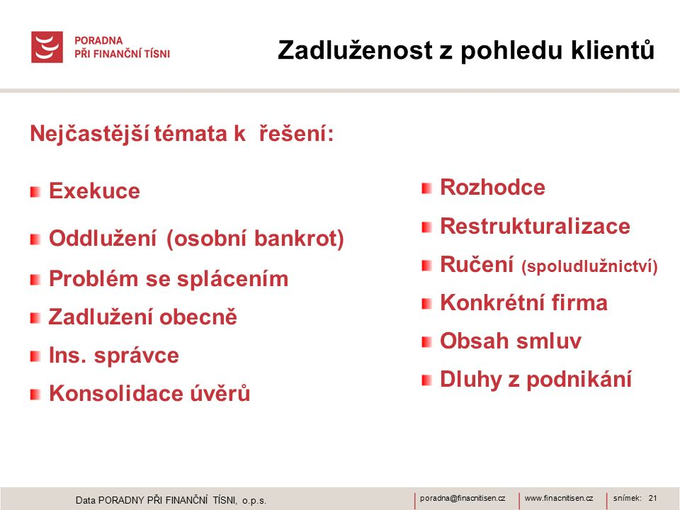 www.finacnitisen.czporadna@finacnitisen.czsnímek: 21 Zadluženost z pohledu klientů Nejčastější témata k řešení: Exekuce Oddlužení (osobní bankrot) Problém se splácením Zadlužení obecně Ins.