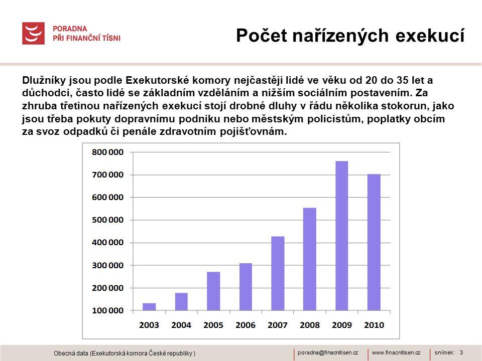 www.finacnitisen.czporadna@finacnitisen.cz Počet nařízených exekucí snímek: 3 Obecná data (Exekutorská komora České republiky ) Dlužníky jsou podle Ex
