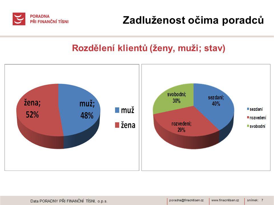 www.finacnitisen.czporadna@finacnitisen.czsnímek: 7 Zadluženost očima poradců Rozdělení klientů (ženy, muži; stav) Data PORADNY PŘI FINANČNÍ TÍSNI, o.