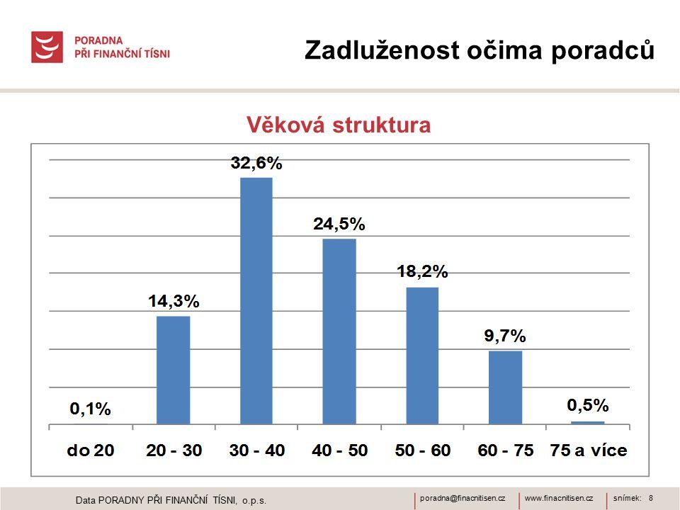 www.finacnitisen.czporadna@finacnitisen.czsnímek: 8 Zadluženost očima poradců Věková struktura Data PORADNY PŘI FINANČNÍ TÍSNI, o.p.s.