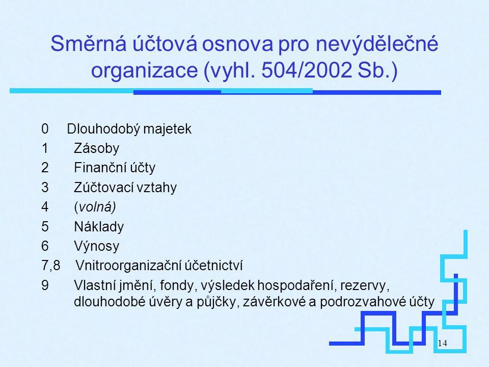 14 Směrná účtová osnova pro nevýdělečné organizace (vyhl. 504/2002 Sb.) 0 Dlouhodobý majetek 1Zásoby 2Finanční účty 3Zúčtovací vztahy 4(volná) 5Náklad