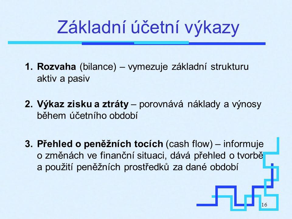 16 Základní účetní výkazy 1.Rozvaha (bilance) – vymezuje základní strukturu aktiv a pasiv 2.Výkaz zisku a ztráty – porovnává náklady a výnosy během úč