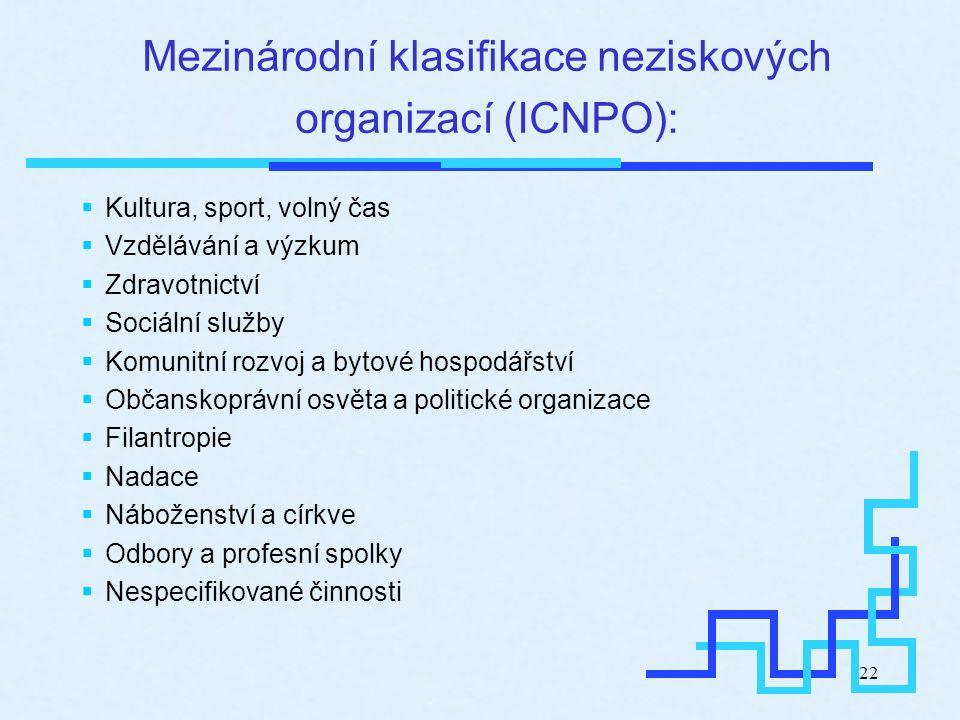 22 Mezinárodní klasifikace neziskových organizací (ICNPO):  Kultura, sport, volný čas  Vzdělávání a výzkum  Zdravotnictví  Sociální služby  Komun