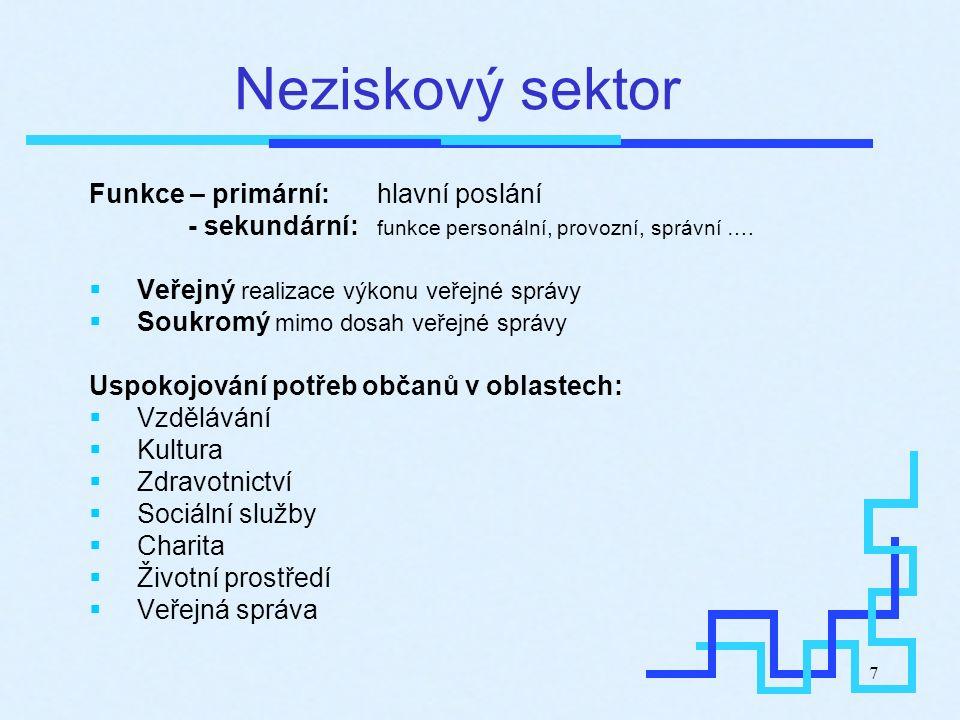 7 Neziskový sektor Funkce – primární: hlavní poslání - sekundární: funkce personální, provozní, správní ….  Veřejný realizace výkonu veřejné správy 