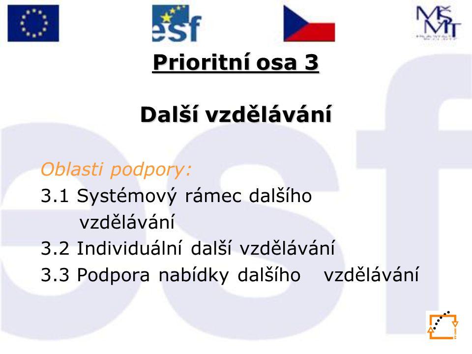 Prioritní osa 3 Další vzdělávání Oblasti podpory: 3.1 Systémový rámec dalšího vzdělávání 3.2 Individuální další vzdělávání 3.3 Podpora nabídky dalšího vzdělávání