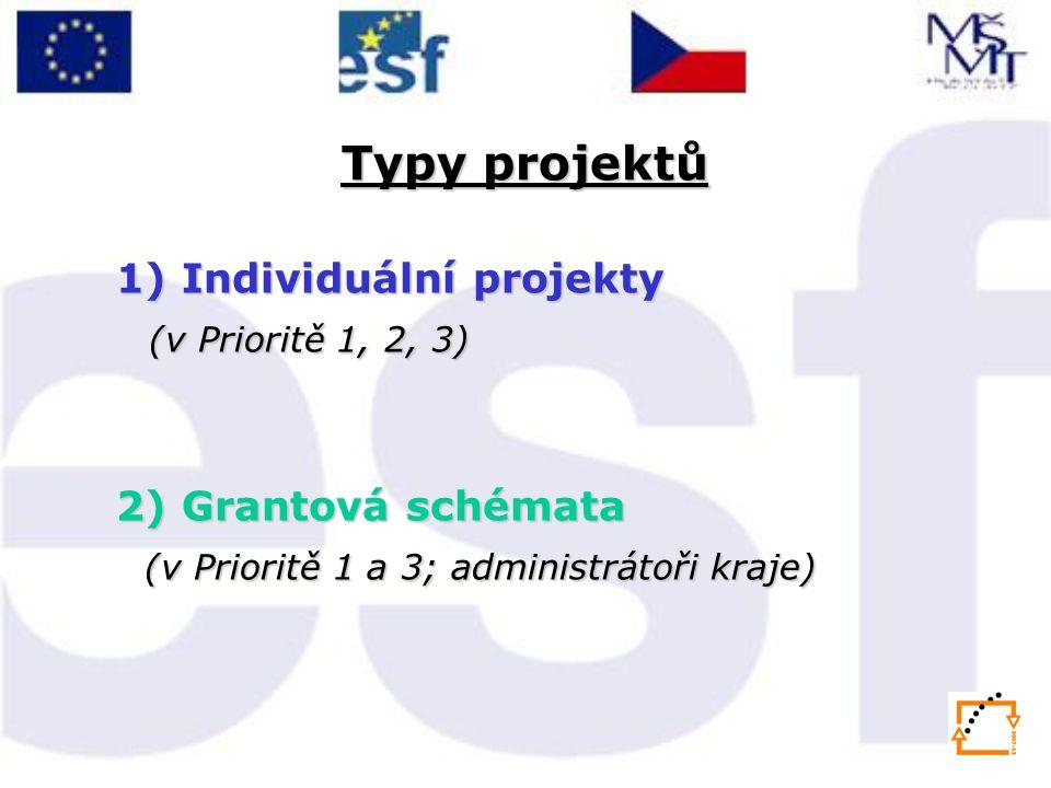 Typy projektů 1) Individuální projekty (v Prioritě 1, 2, 3) 2) Grantová schémata (v Prioritě 1 a 3; administrátoři kraje) (v Prioritě 1 a 3; administrátoři kraje)