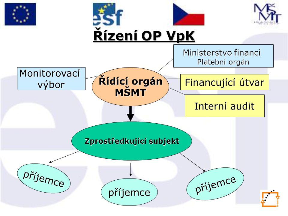Řízení OP VpK Řídící orgán MŠMTMonitorovacívýbor Zprostředkující subjekt Ministerstvo financí Platební orgán Interní audit příjemce příjemce příjemce Financující útvar