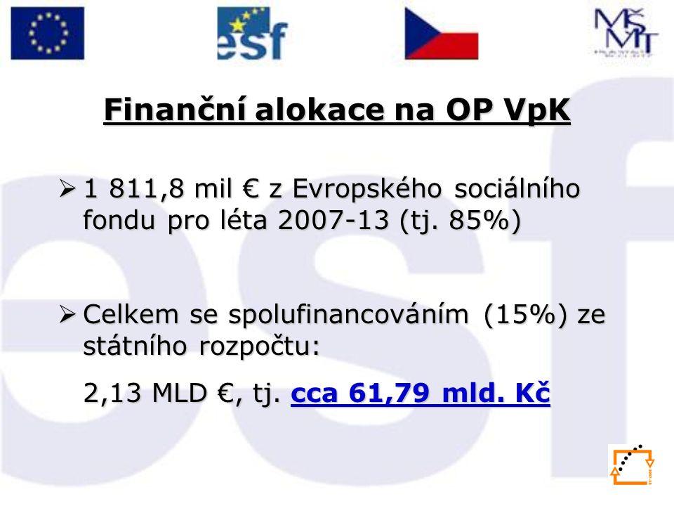 Finanční alokace na OP VpK  1 811,8 mil € z Evropského sociálního fondu pro léta 2007-13 (tj.