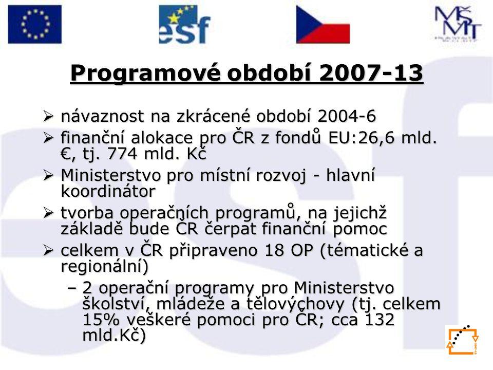 Programové období 2007-13  návaznost na zkrácené období 2004-6  finanční alokace pro ČR z fondů EU:26,6 mld.