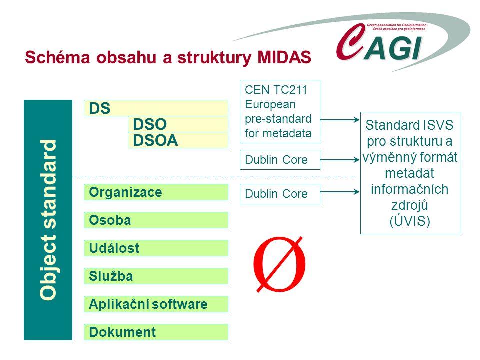 Schéma obsahu a struktury MIDAS Object standard DS DSO DSOA Organizace Osoba Událost Služba Aplikační software Dokument Standard ISVS pro strukturu a výměnný formát metadat informačních zdrojů (ÚVIS) CEN TC211 European pre-standard for metadata Ø Dublin Core