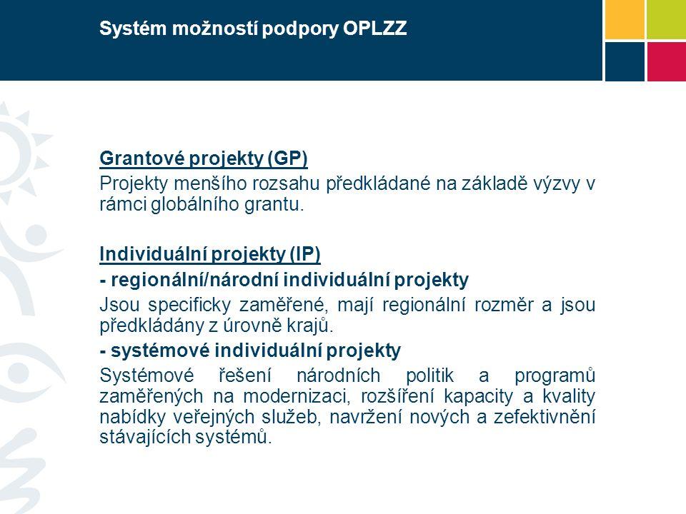 Systém možností podpory OPLZZ Grantové projekty (GP) Projekty menšího rozsahu předkládané na základě výzvy v rámci globálního grantu.