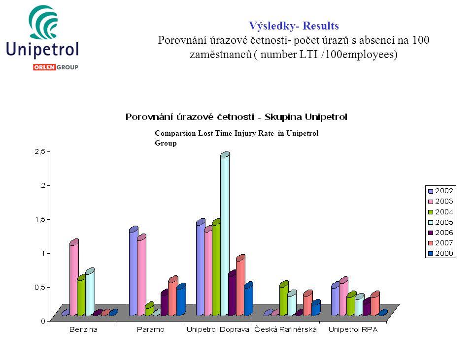 Výsledky- Results Porovnání úrazové četnosti- počet úrazů s absencí na 100 zaměstnanců ( number LTI /100employees) Comparsion Lost Time Injury Rate in Unipetrol Group