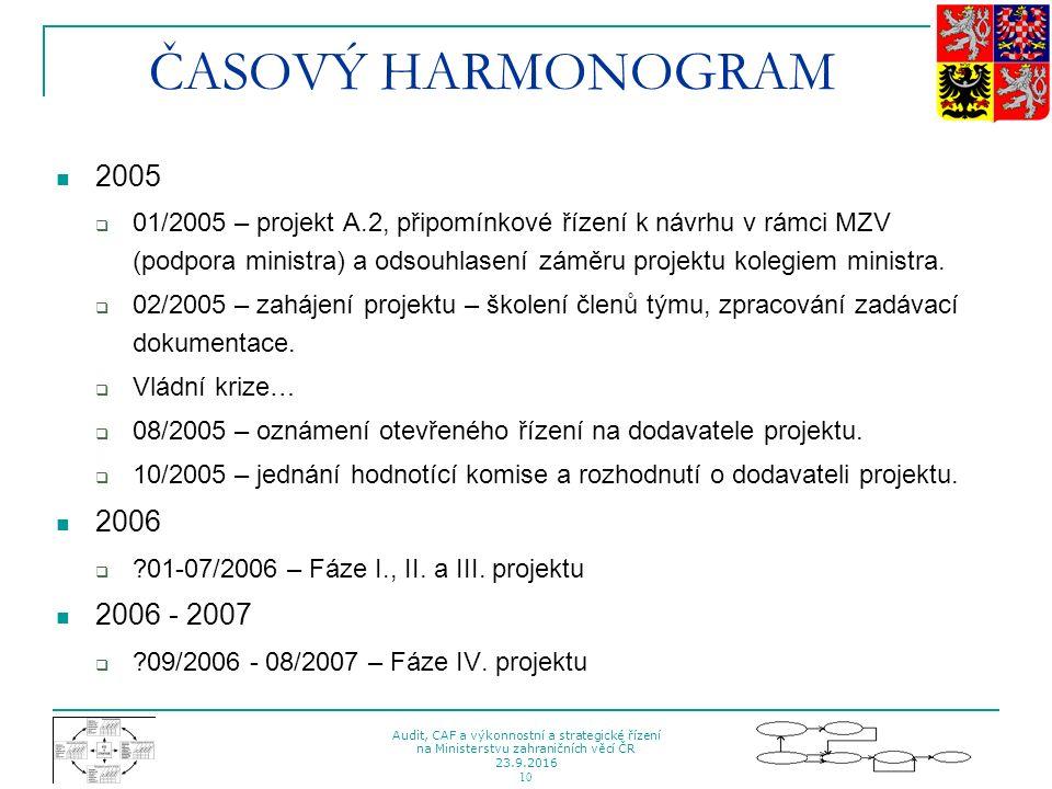 Audit, CAF a výkonnostní a strategické řízení na Ministerstvu zahraničních věcí ČR 23.9.2016 10 ČASOVÝ HARMONOGRAM 2005  01/2005 – projekt A.2, připo