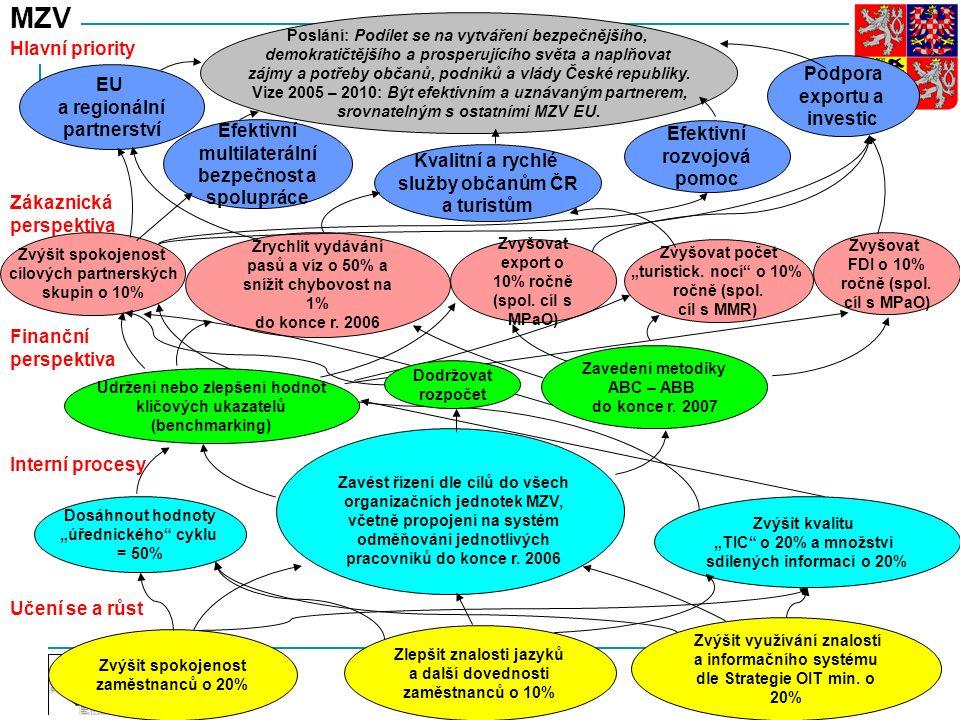 Audit, CAF a výkonnostní a strategické řízení na Ministerstvu zahraničních věcí ČR 23.9.2016 17 Zákaznická perspektiva Finanční perspektiva Interní pr