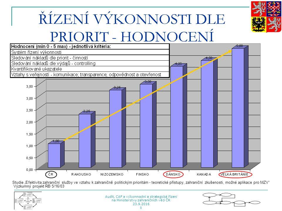 Strategický, organizační, funkční, procesní a informační audit Ministerstva zahraničních věcí ČR
