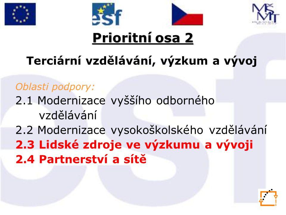 Prioritní osa 2 Terciární vzdělávání, výzkum a vývoj Oblasti podpory: 2.1 Modernizace vyššího odborného vzdělávání 2.2 Modernizace vysokoškolského vzdělávání 2.3 Lidské zdroje ve výzkumu a vývoji 2.4 Partnerství a sítě