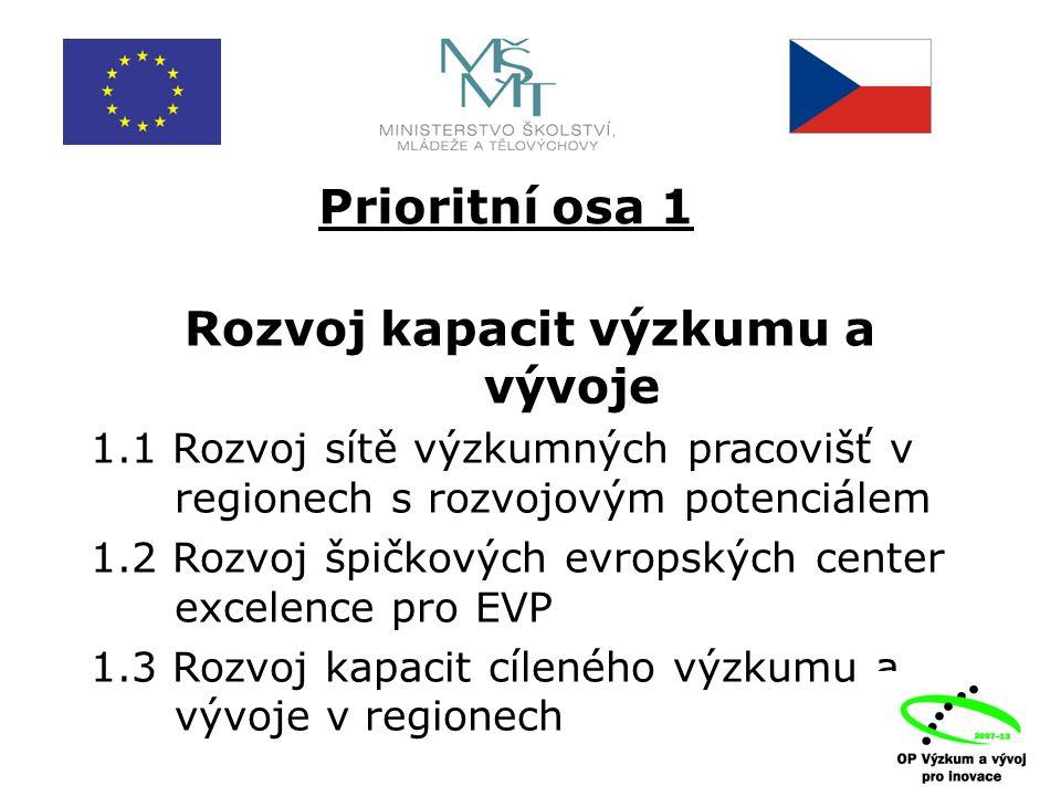 Prioritní osa 1 Rozvoj kapacit výzkumu a vývoje 1.1 Rozvoj sítě výzkumných pracovišť v regionech s rozvojovým potenciálem 1.2 Rozvoj špičkových evropských center excelence pro EVP 1.3 Rozvoj kapacit cíleného výzkumu a vývoje v regionech