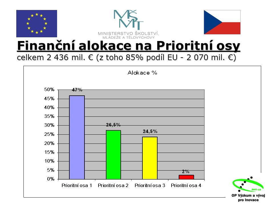 Finanční alokace na Prioritní osy celkem 2 436 mil. € (z toho 85% podíl EU - 2 070 mil. €)