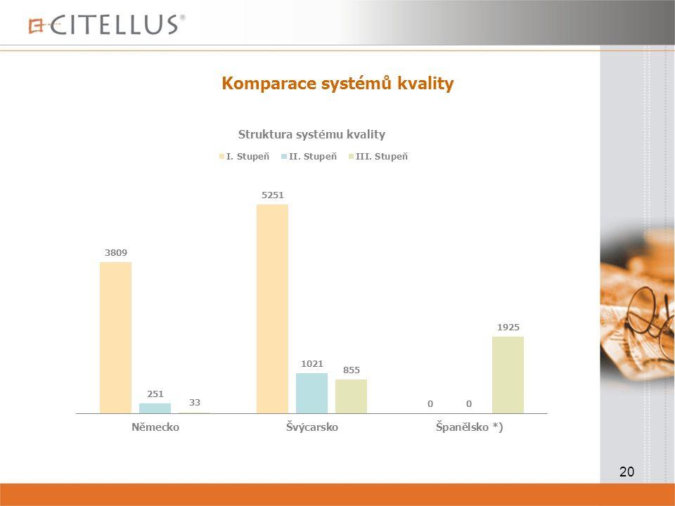 20 Komparace systémů kvality