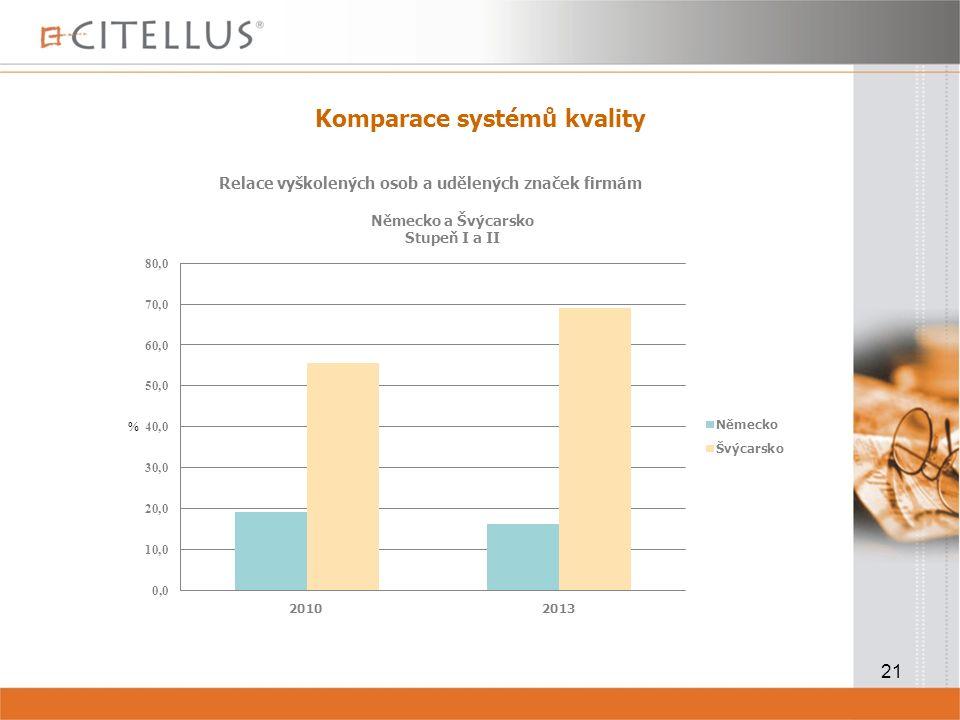 21 Komparace systémů kvality Relace vyškolených osob a udělených značek firmám