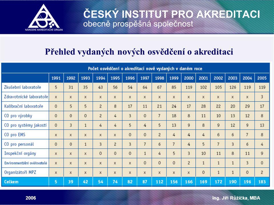 2006Ing. Jiří Růžička, MBA Přehled vydaných nových osvědčení o akreditaci