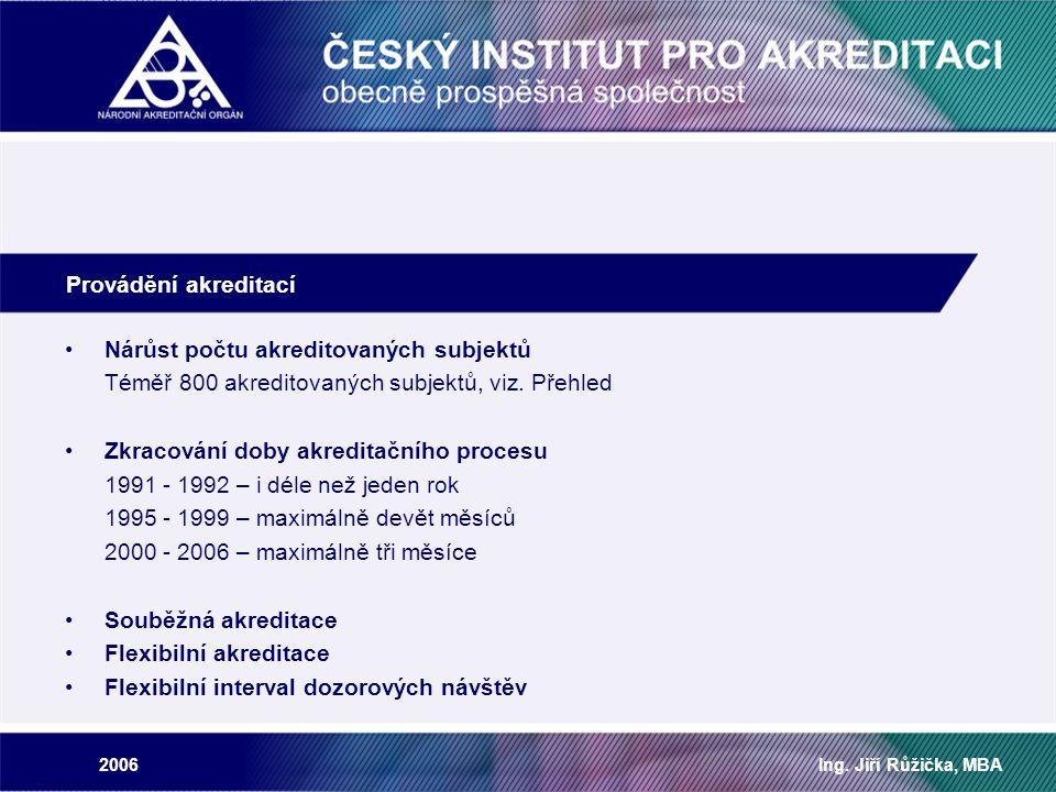 2006Ing. Jiří Růžička, MBA Nárůst počtu akreditovaných subjektů Téměř 800 akreditovaných subjektů, viz. Přehled Zkracování doby akreditačního procesu