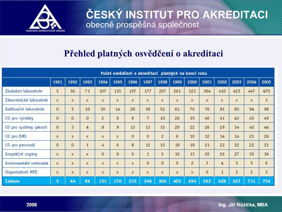 2006Ing. Jiří Růžička, MBA Přehled platných osvědčení o akreditaci