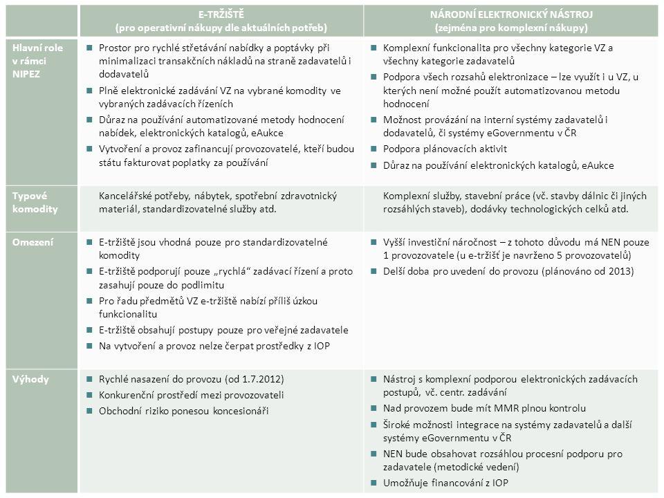 E-TRŽIŠTĚ (pro operativní nákupy dle aktuálních potřeb) NÁRODNÍ ELEKTRONICKÝ NÁSTROJ (zejména pro komplexní nákupy) Hlavní role v rámci NIPEZ Prostor pro rychlé střetávání nabídky a poptávky při minimalizaci transakčních nákladů na straně zadavatelů i dodavatelů Plně elektronické zadávání VZ na vybrané komodity ve vybraných zadávacích řízeních Důraz na používání automatizované metody hodnocení nabídek, elektronických katalogů, eAukce Vytvoření a provoz zafinancují provozovatelé, kteří budou státu fakturovat poplatky za používání Komplexní funkcionalita pro všechny kategorie VZ a všechny kategorie zadavatelů Podpora všech rozsahů elektronizace – lze využít i u VZ, u kterých není možné použít automatizovanou metodu hodnocení Možnost provázání na interní systémy zadavatelů i dodavatelů, či systémy eGovernmentu v ČR Podpora plánovacích aktivit Důraz na používání elektronických katalogů, eAukce Typové komodity Kancelářské potřeby, nábytek, spotřební zdravotnický materiál, standardizovatelné služby atd.