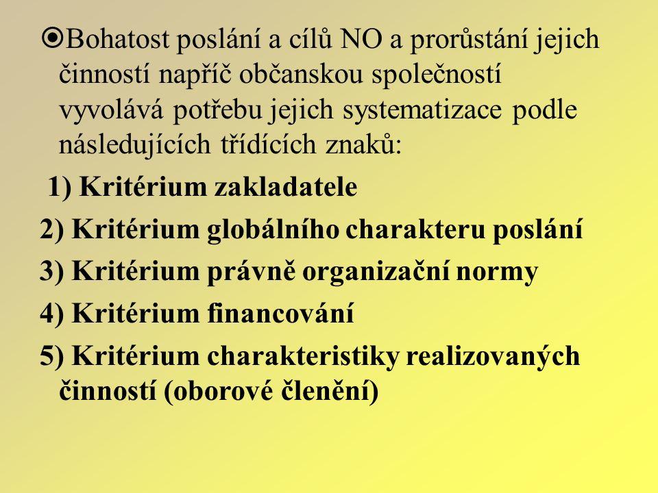  Bohatost poslání a cílů NO a prorůstání jejich činností napříč občanskou společností vyvolává potřebu jejich systematizace podle následujících třídících znaků: 1) Kritérium zakladatele 2) Kritérium globálního charakteru poslání 3) Kritérium právně organizační normy 4) Kritérium financování 5) Kritérium charakteristiky realizovaných činností (oborové členění)