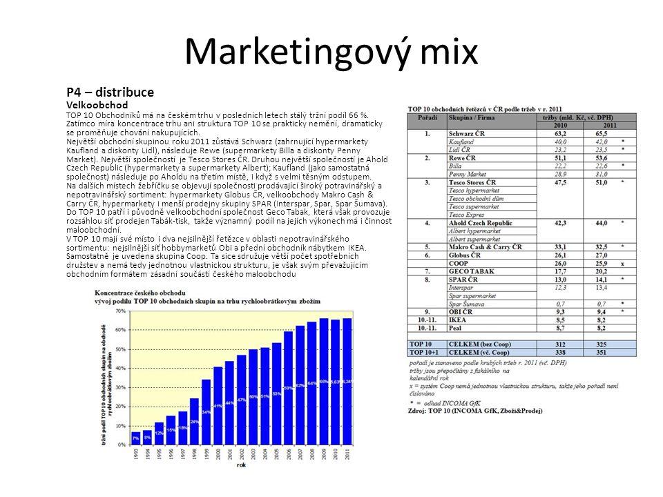 Zdroje: Kotler, Philip: Marketing management, Grada Publishing, spol.