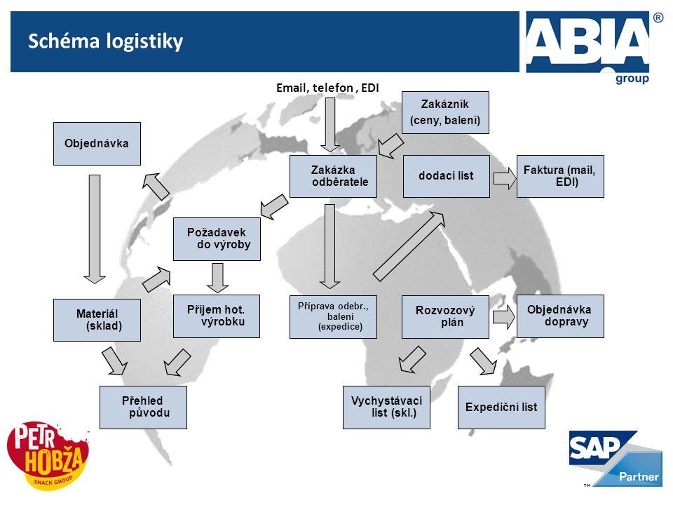 Schéma logistiky Požadavek do výroby Zakázka odběratele dodací list Materiál (sklad) Příjem hot.