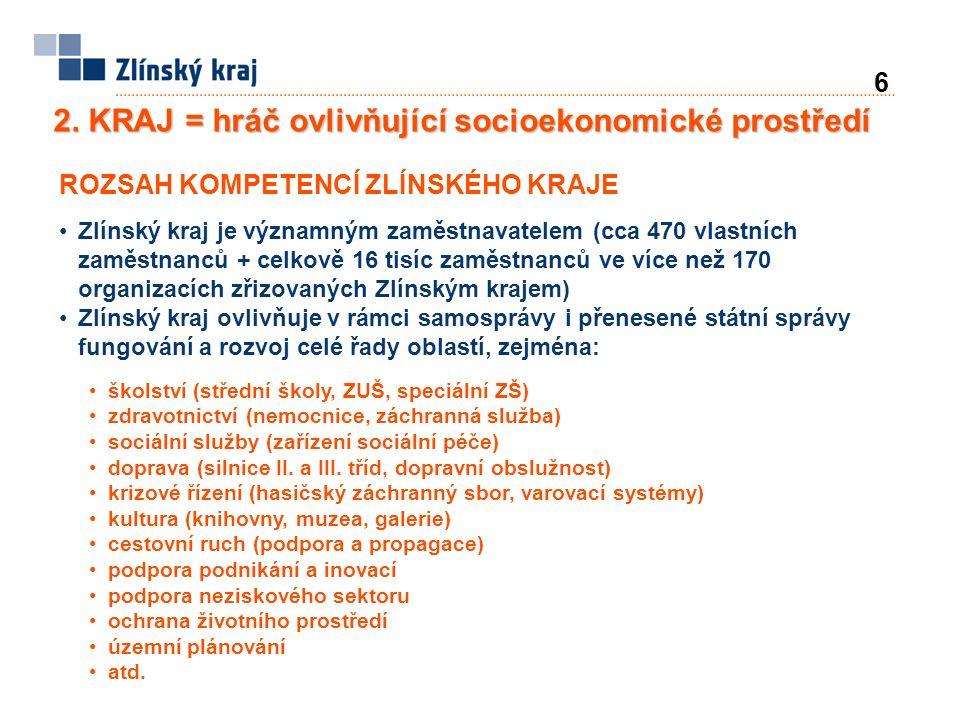 6 2. KRAJ = hráč ovlivňující socioekonomické prostředí ROZSAH KOMPETENCÍ ZLÍNSKÉHO KRAJE Zlínský kraj je významným zaměstnavatelem (cca 470 vlastních