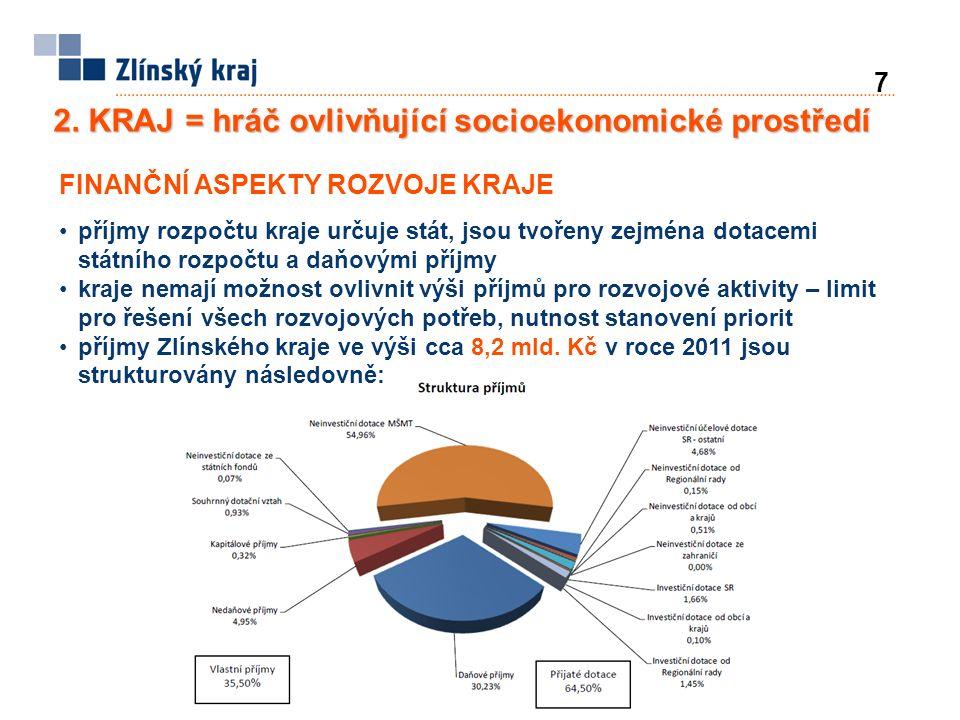 7 2. KRAJ = hráč ovlivňující socioekonomické prostředí FINANČNÍ ASPEKTY ROZVOJE KRAJE příjmy rozpočtu kraje určuje stát, jsou tvořeny zejména dotacemi