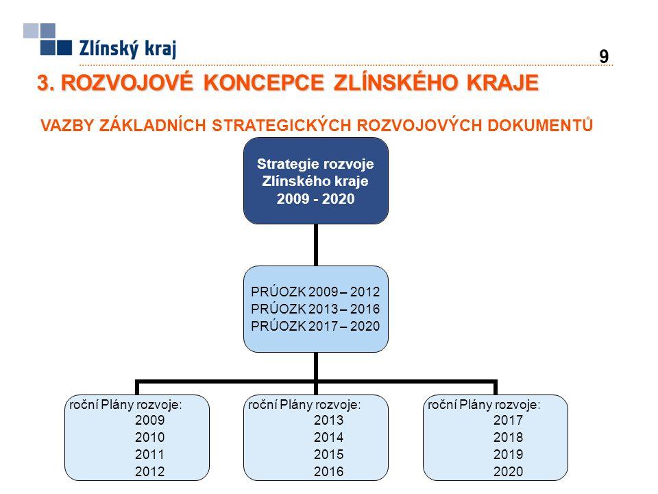 9 3. ROZVOJOVÉ KONCEPCE ZLÍNSKÉHO KRAJE VAZBY ZÁKLADNÍCH STRATEGICKÝCH ROZVOJOVÝCH DOKUMENTŮ Strategie rozvoje Zlínského kraje 2009 - 2020 PRÚOZK 2009