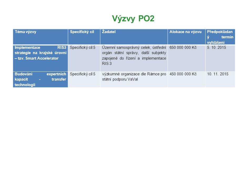 Výzvy PO2 Téma výzvySpecifický cíl Žadatel Alokace na výzvu Předpokládan ý termín vyhlášení Implementace RIS3 strategie na krajské úrovni – tzv.