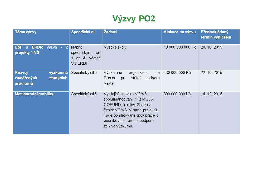 Výzvy PO2 Téma výzvySpecifický cíl Žadatel Alokace na výzvu Předpokládaný termín vyhlášení ESF a ERDR výzva - 2 projekty 1 VŠ Napříč specifickými cíli 1 až 4, včetně SC ERDF Vysoké školy13 000 000 000 Kč20.