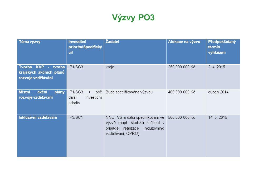 Výzvy PO3 Téma výzvy Investiční priorita/ Specifický cíl Žadatel Alokace na výzvu Předpokládaný termín vyhlášení Budování kapacit pro rozvoj škol: 1) Profesní podpora pedagogů, 2) Klíčové kompetence v RVP MŠ a ZŠ, 3) Komunitní škola, 4) Formativní hodnocení IP1/SC1 až SC3 Školy a školská zařízení uvedená ve školském rejstříku Organizační složky státu (OSS) Ostatní přímo řízené organizace MŠMT NNO VŠ Kraje Právnické osoby působící ve vzdělávání a v kariérovém poradenství (na úrovni systému, sociálního partnerství, přímého vzdělávání, výzkumu nebo popularizace vědy nebo kurikulární reformy) Zřizovatelé škol a školských zařízení a jejich svazky a sdružení.