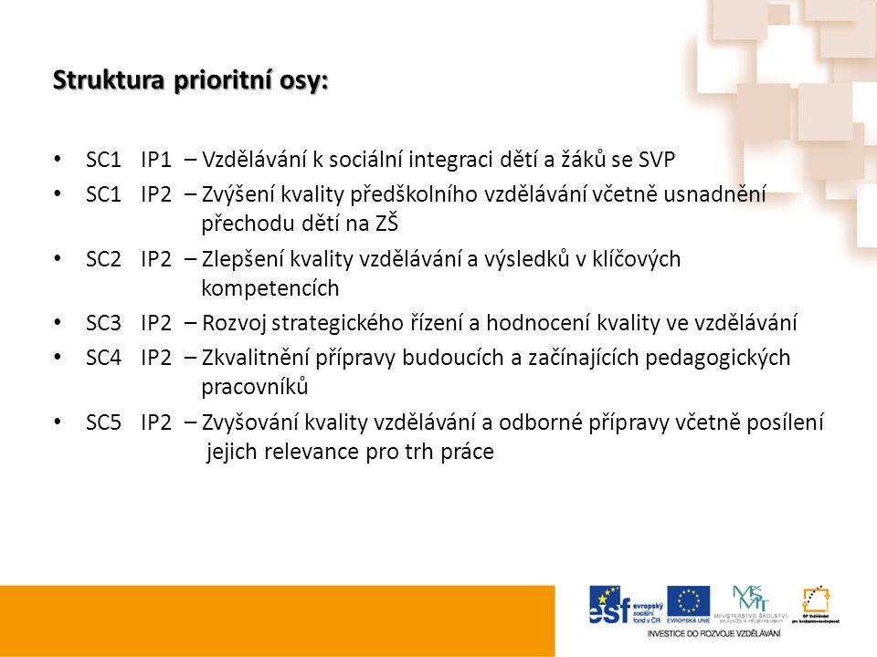 Struktura prioritní osy: SC1IP1– Vzdělávání k sociální integraci dětí a žáků se SVP SC1IP2– Zvýšení kvality předškolního vzdělávání včetně usnadnění p