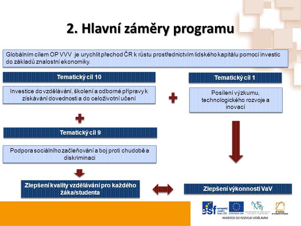 2. Hlavní záměry programu Zlepšení kvality vzdělávání pro každého žáka/studenta Zlepšení výkonnosti VaV Posílení výzkumu, technologického rozvoje a in