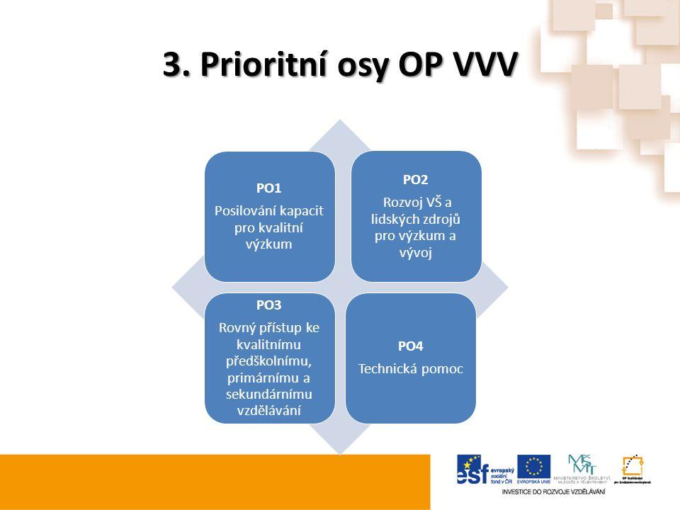3. Prioritní osy OP VVV PO1 Posilování kapacit pro kvalitní výzkum PO2 Rozvoj VŠ a lidských zdrojů pro výzkum a vývoj PO3 Rovný přístup ke kvalitnímu