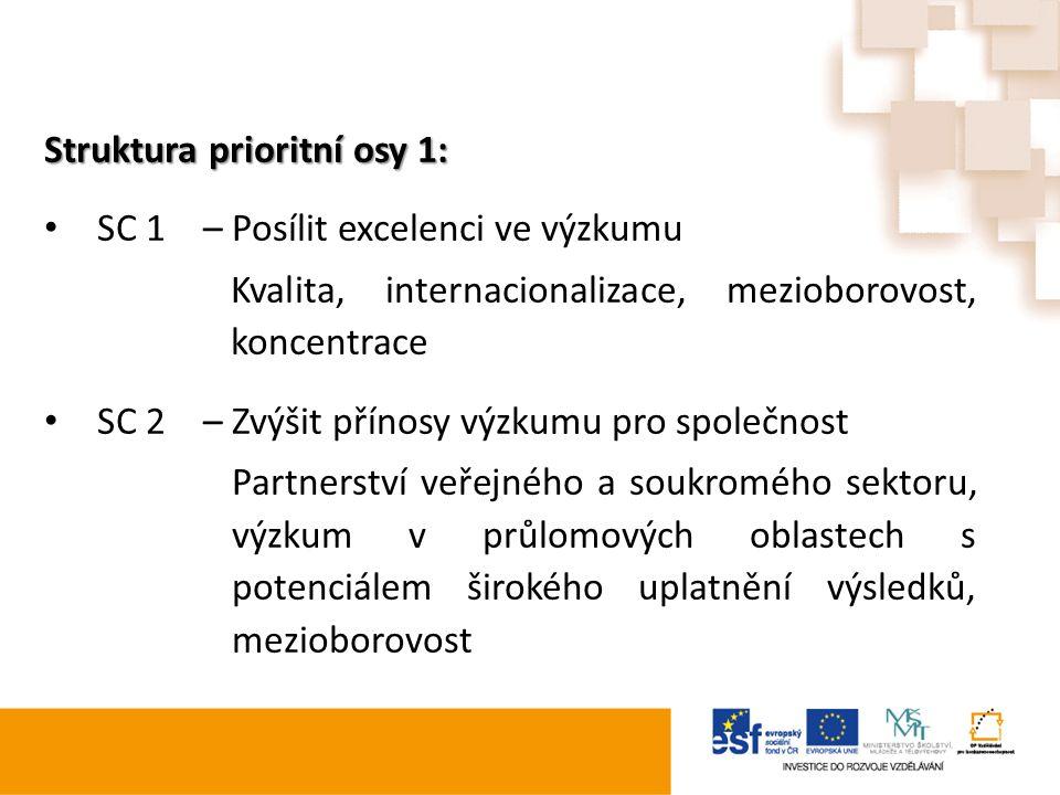 Struktura prioritní osy 1: SC 1– Posílit excelenci ve výzkumu Kvalita, internacionalizace, mezioborovost, koncentrace SC 2– Zvýšit přínosy výzkumu pro